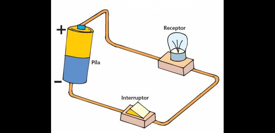 Experimentem amb l'electricitat Sisè